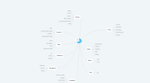 Mind Map: QA