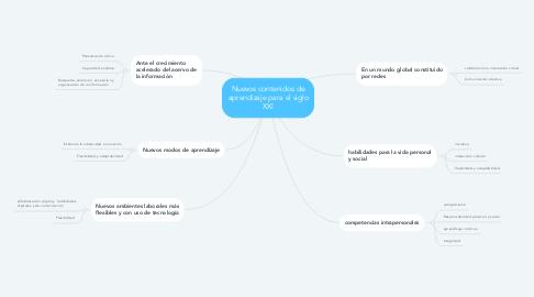 Mind Map: Nuevos contenidos de aprendizaje para el siglo XXI