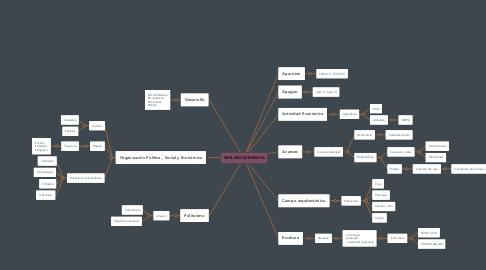 Mind Map: CIVILIZACIÓN MAYA