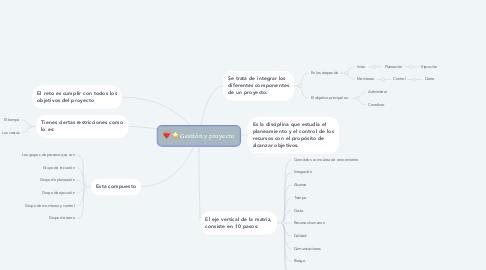 Mind Map: Gestión y proyecto