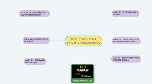Mind Map: MÓDULO 01 - BOAS VINDAS E FUNDAMENTOS