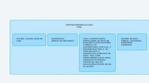 Mind Map: LIPERTINA MEDEIROS DA SILVA (TINA)