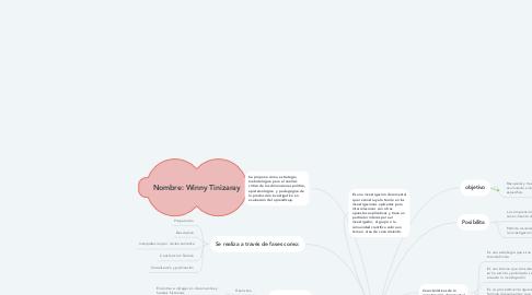 Mind Map: EL ESTADO DEL ARTE EN LA INVESTIGACIÓN