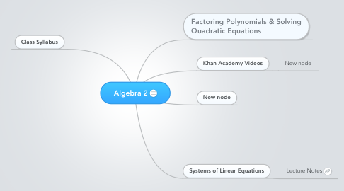 Mind Map: Algebra 2