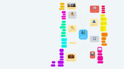 Mind Map: Tipos de estrategicas