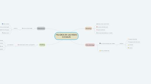 Mind Map: PELIGROS EN LAS REDES SOCIALES