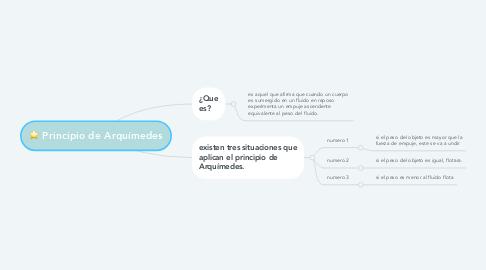 Mind Map: Principio de Arquímedes