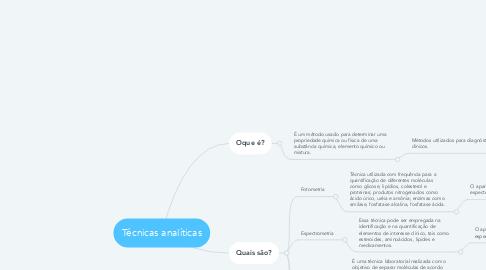 Mind Map: Técnicas analíticas