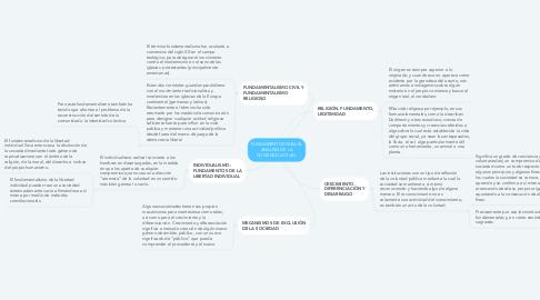 Mind Map: FUNDAMENTOS PARA EL ANALISIS DE LA SOCIEDAD ACTUAL