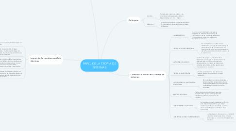 Mind Map: PAPEL DE LA TEORÍA DE SISTEMAS
