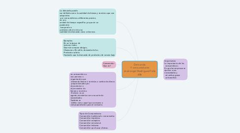 Mind Map: Demanda Y consumidores José angel Rodríguez Peña 606