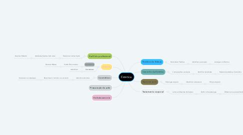Mind Map: Estética