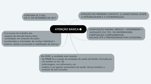 Mind Map: ATENÇÃO BÁSICA