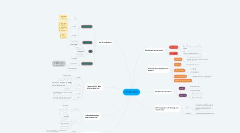 Mind Map: SISTEM IMUN