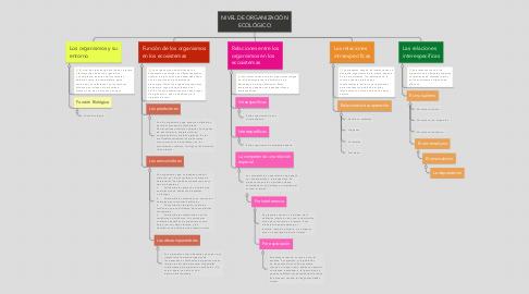 Mind Map: NIVEL DE ORGANIZACIÓN ECOLÓGICO