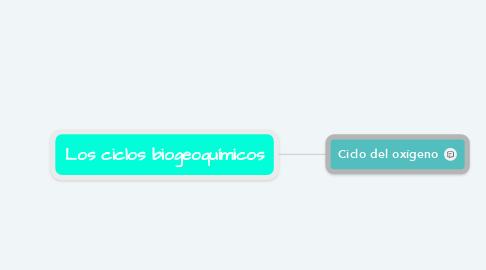 Mind Map: Los ciclos biogeoquímicos
