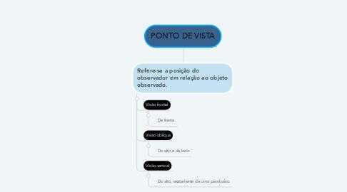 Mind Map: PONTO DE VISTA