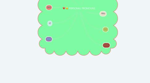 Mind Map: PERSONAL PRONOUNS