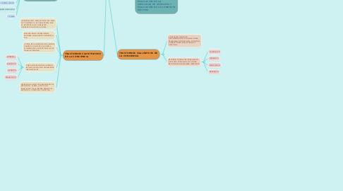 Mind Map: TRASTORNOS DE LA CONCIENCIA