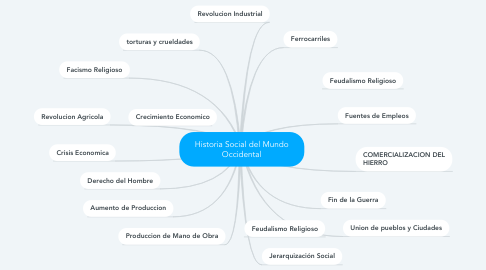 Mind Map: Historia Social del Mundo Occidental