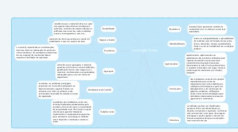 Mind Map: Construções Rurais