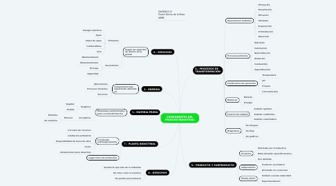 Mind Map: COMPONENTES DEL PROCESO INDUSTRIAL