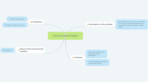 Mind Map: Environmental Problem