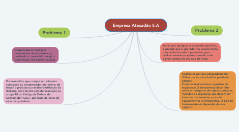 Mind Map: Empresa Atacadão S.A