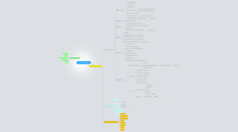 Mind Map: Kurs Technik - Didaktik