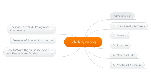 Mind Map: Scholarly writing