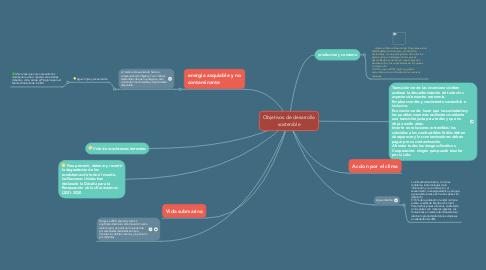 Mind Map: Objetivos de desarrollo sostenible