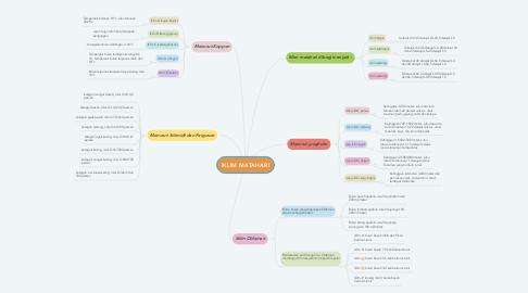 Mind Map: IKLIM MATAHARI