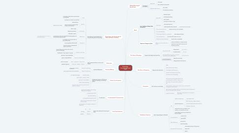Mind Map: Physiology, Consciousness and Veda
