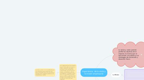 Mind Map: Importancia  de la visión y la misión empresarial