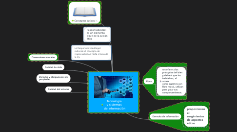 Mind Map: Tecnología  y sistemas  de información