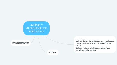 Mind Map: AVERIAS Y MANTENIMIENTO PREDICTIVO