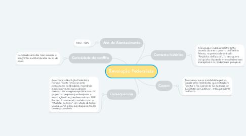 Mind Map: Revolução Federalista