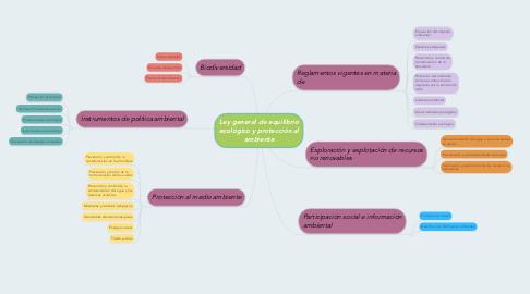 Mind Map: Ley general de equilibrio ecológico y protección al ambiente