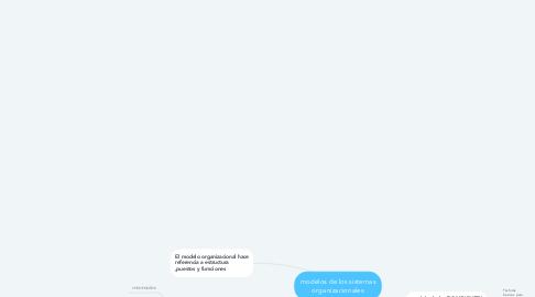 Mind Map: modelos de los sistemas organizacionales