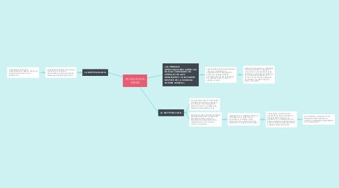 Mind Map: REVOLUCION VERDE
