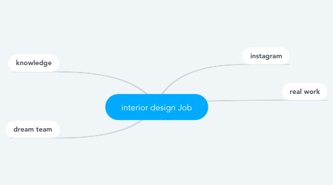 Mind Map: interior design Job