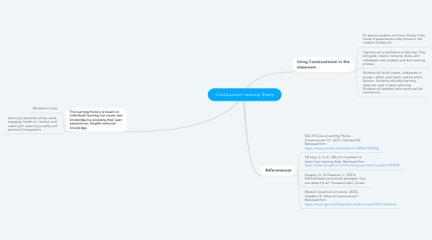 Mind Map: Constructivism Learning Theory