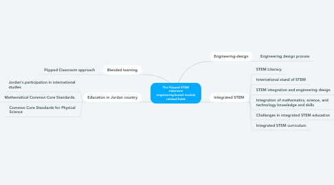 Mind Map: The Flipped STEM classroom engineering-based module related fields