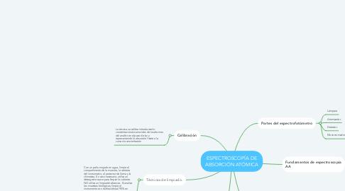 Mind Map: ESPECTROSCOPÍA DE ABSORCIÓN ATÓMICA