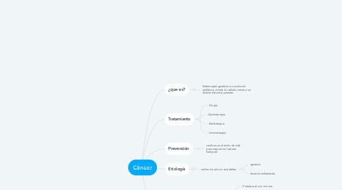 Mind Map: Cáncer