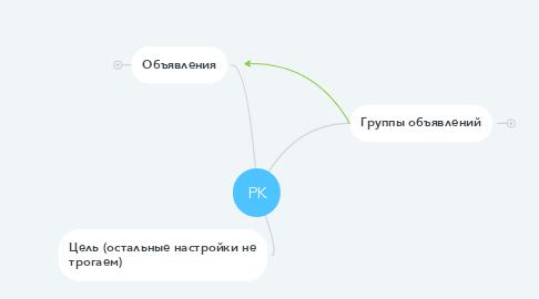Mind Map: РК
