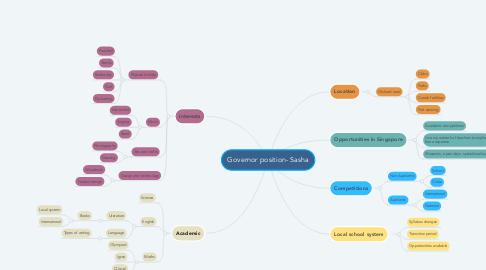 Mind Map: Governor position- Sasha