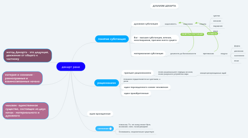 Mind Map: декарт рене