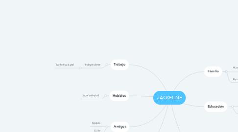 Mind Map: JACKELINE