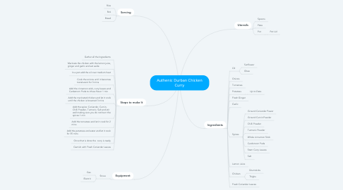 Mind Map: Authenic Durban Chicken Curry